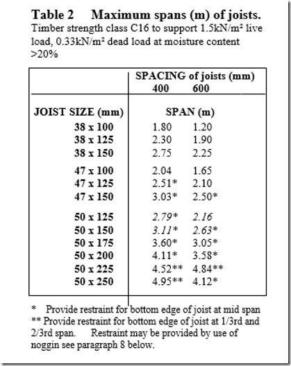 Loist Size Table
